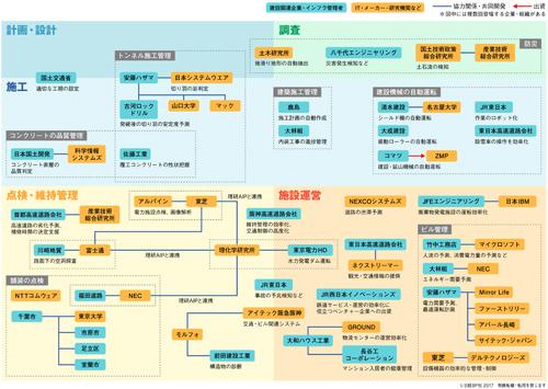 工程別に見た「インフラ×AI」業界地図